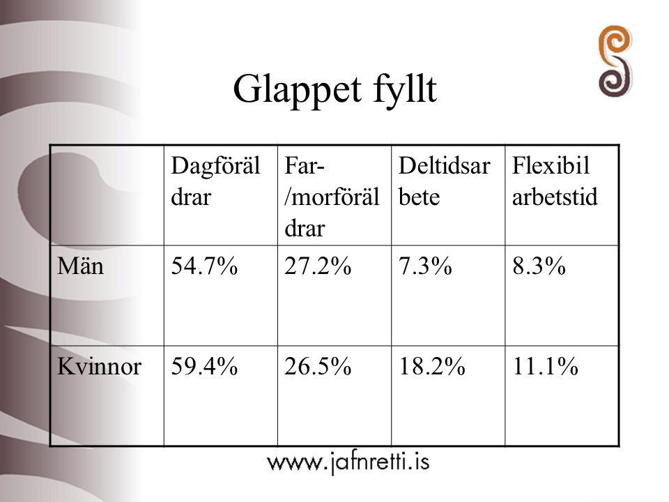Glappet fyllt Dagföräl drar Far- /morföräl drar Deltidsar bete Flexibil arbetstid Män54.7%27.2%7.3%8.3% Kvinnor59.4%26.5%18.2%11.1%