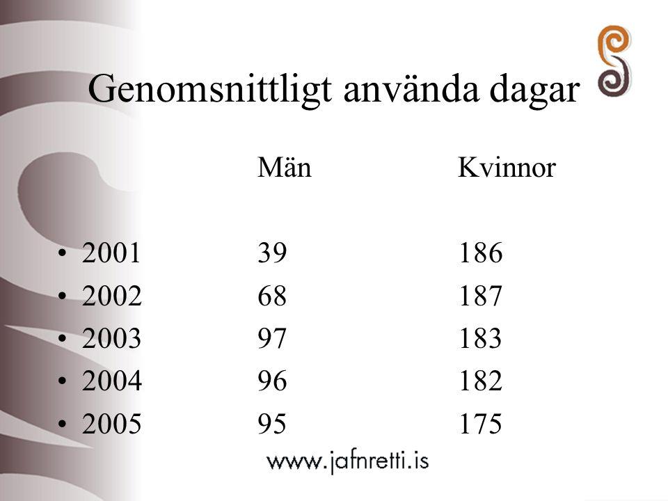 Genomsnittligt använda dagar MänKvinnor 200139186 200268187 200397183 200496182 200595175