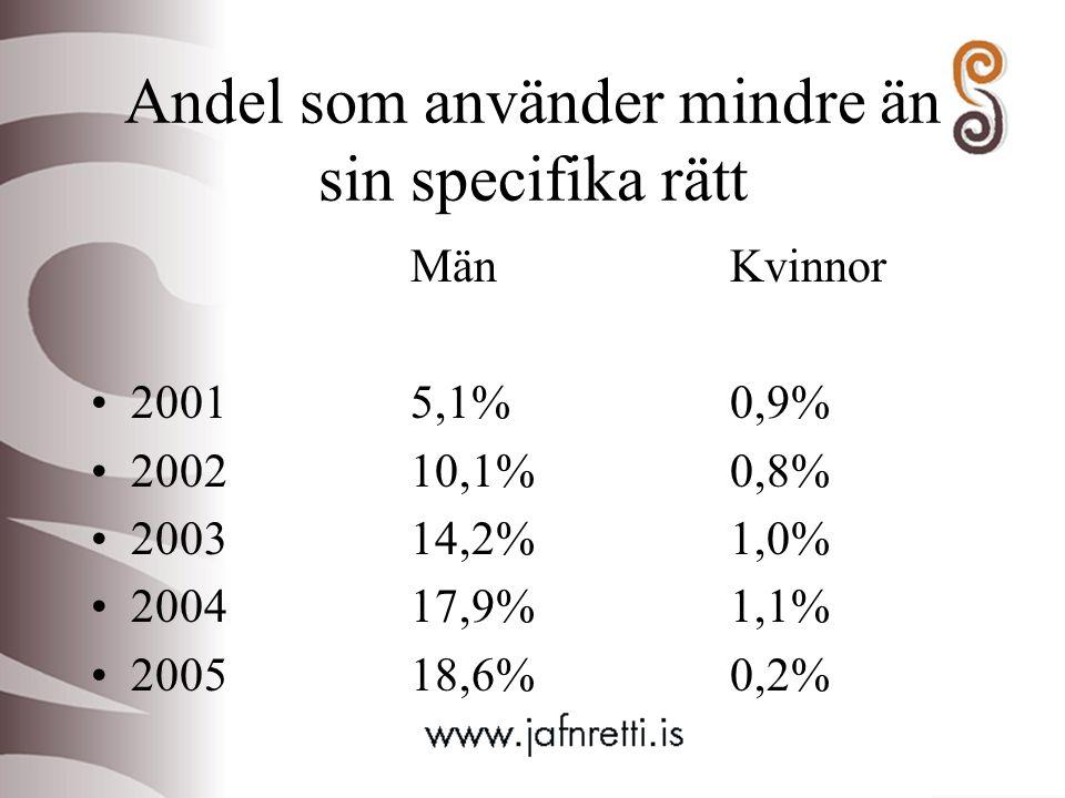 Andel som använder mindre än sin specifika rätt MänKvinnor 20015,1%0,9% 200210,1%0,8% 200314,2%1,0% 200417,9%1,1% 200518,6%0,2%