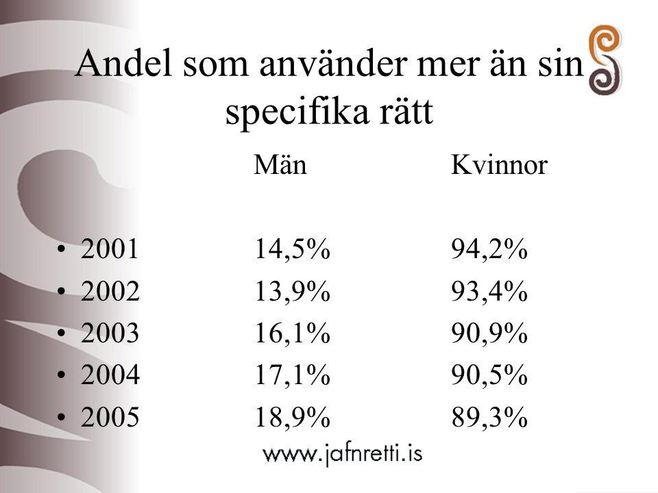 Andel som använder mer än sin specifika rätt MänKvinnor 200114,5%94,2% 200213,9%93,4% 200316,1%90,9% 200417,1%90,5% 200518,9%89,3%