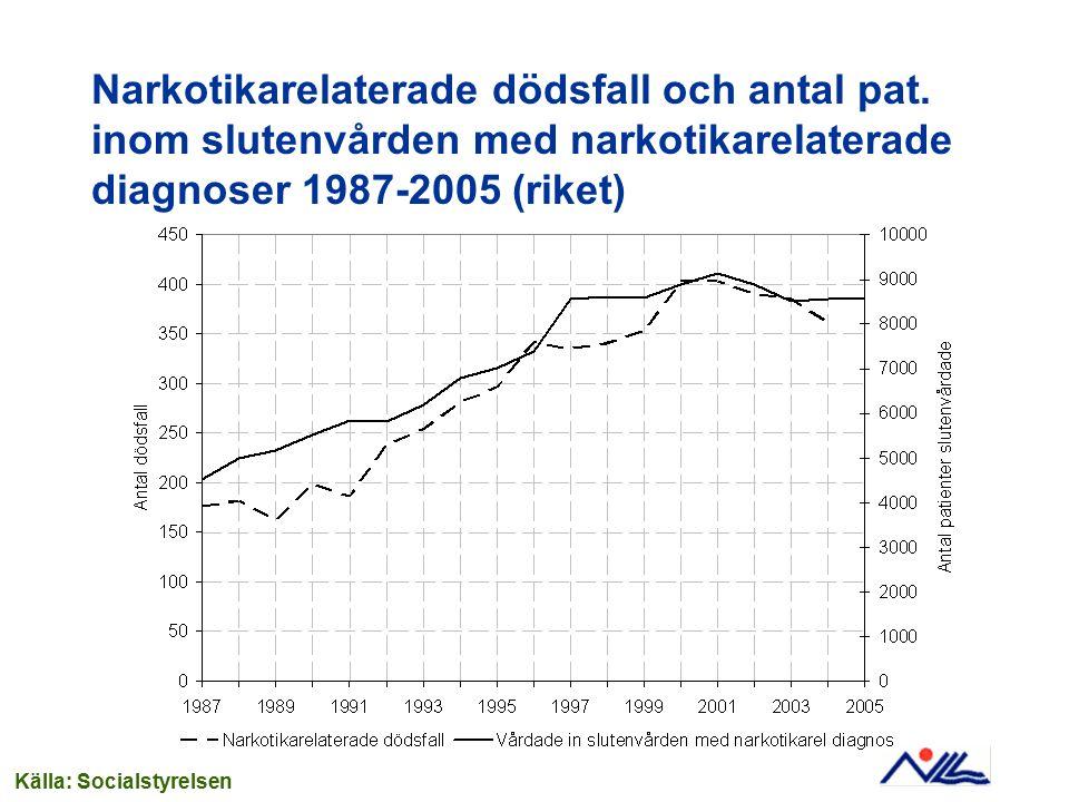 Narkotikarelaterade dödsfall och antal pat. inom slutenvården med narkotikarelaterade diagnoser 1987-2005 (riket) Källa: Socialstyrelsen