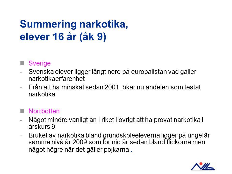 Summering narkotika, elever 16 år (åk 9) Sverige -Svenska elever ligger långt nere på europalistan vad gäller narkotikaerfarenhet -Från att ha minskat