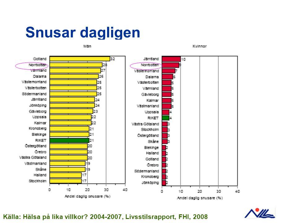 Snusar dagligen Källa: Hälsa på lika villkor? 2004-2007, Livsstilsrapport, FHI, 2008