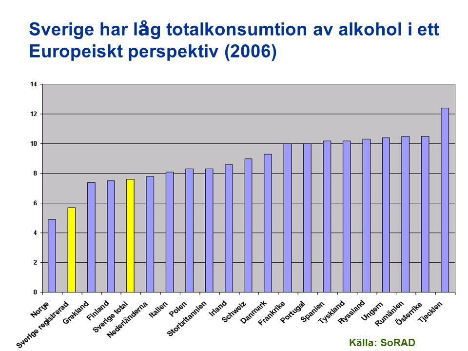 Sverige har l å g totalkonsumtion av alkohol i ett Europeiskt perspektiv (2006) Källa: SoRAD