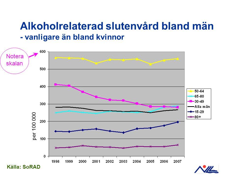 Alkoholrelaterad slutenvård bland män - vanligare än bland kvinnor per 100 000 Källa: SoRAD Notera skalan