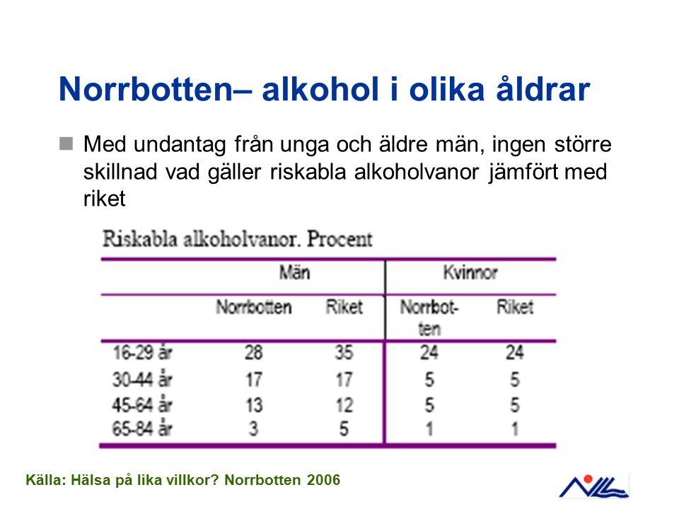 Norrbotten– alkohol i olika åldrar Med undantag från unga och äldre män, ingen större skillnad vad gäller riskabla alkoholvanor jämfört med riket Käll