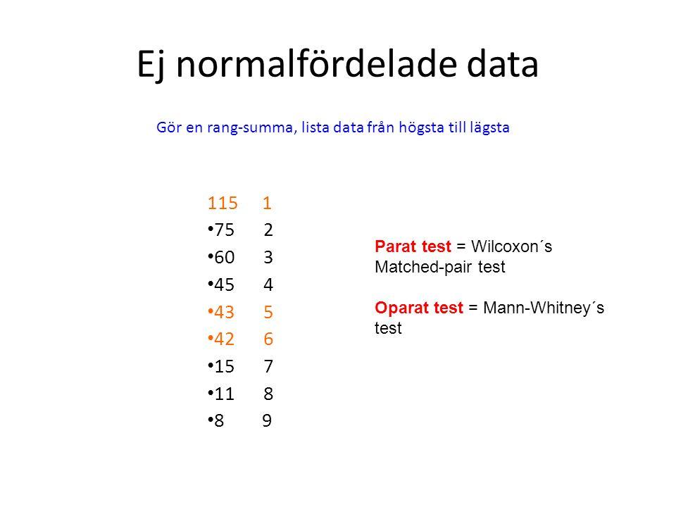 Ej normalfördelade data 115 1 75 2 60 3 45 4 43 5 42 6 15 7 11 8 8 9 Gör en rang-summa, lista data från högsta till lägsta Parat test = Wilcoxon´s Mat