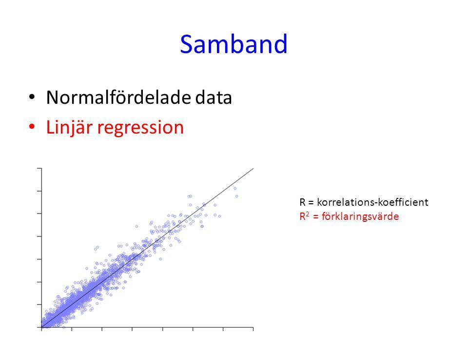 Samband Normalfördelade data Linjär regression R = korrelations-koefficient R 2 = förklaringsvärde