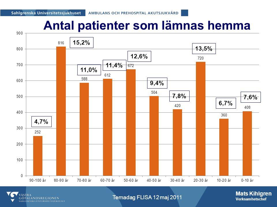 Mats Kihlgren Verksamhetschef Temadag FLISA 12 maj 2011 Antal patienter som lämnas hemma 4,7% 15,2% 11,0% 11,4% 12,6% 9,4% 7,8% 13,5% 6,7% 7,6%