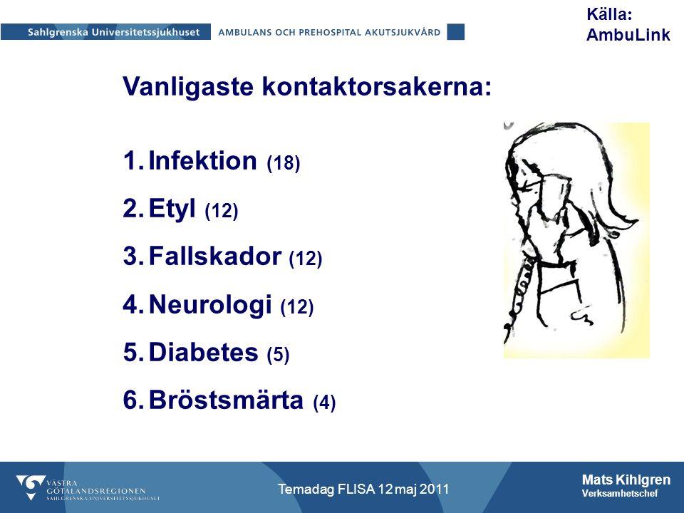 Mats Kihlgren Verksamhetschef Temadag FLISA 12 maj 2011 Vanligaste kontaktorsakerna: 1.Infektion (18) 2.Etyl (12) 3.Fallskador (12) 4.Neurologi (12) 5.Diabetes (5) 6.Bröstsmärta (4) Källa : AmbuLink