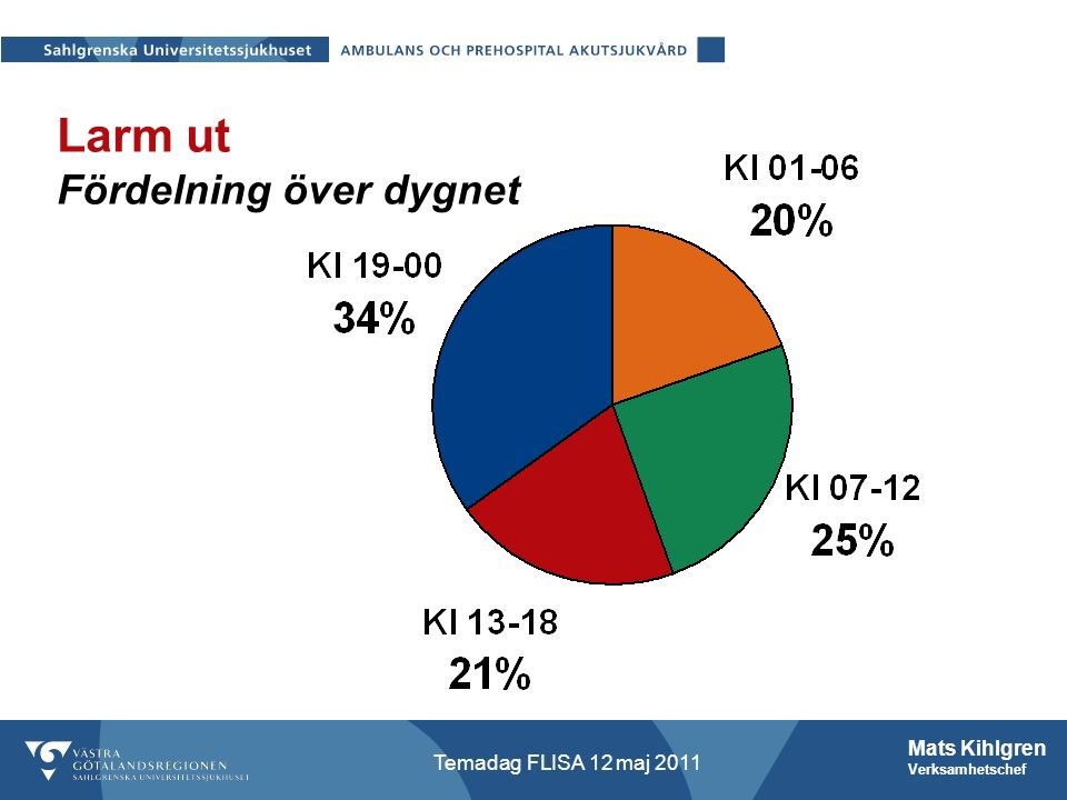 Mats Kihlgren Verksamhetschef Temadag FLISA 12 maj 2011 Larm ut Fördelning över dygnet