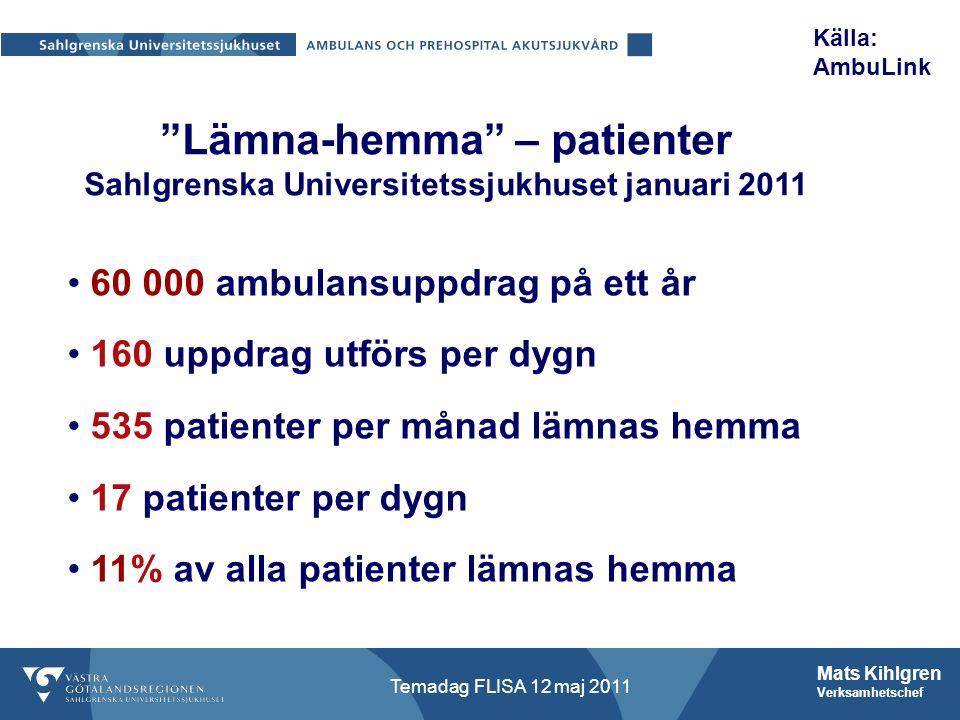 Mats Kihlgren Verksamhetschef Temadag FLISA 12 maj 2011 Lämna-hemma – patienter Sahlgrenska Universitetssjukhuset januari 2011 60 000 ambulansuppdrag på ett år 160 uppdrag utförs per dygn 535 patienter per månad lämnas hemma 17 patienter per dygn 11% av alla patienter lämnas hemma Källa: AmbuLink