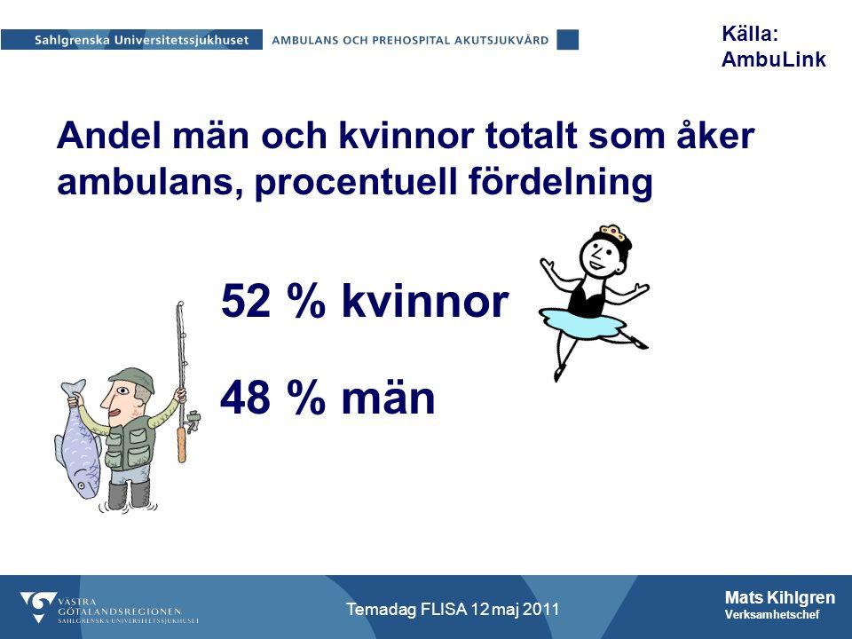 Mats Kihlgren Verksamhetschef Temadag FLISA 12 maj 2011 Andel män och kvinnor totalt som åker ambulans, procentuell fördelning 52 % kvinnor 48 % män Källa: AmbuLink