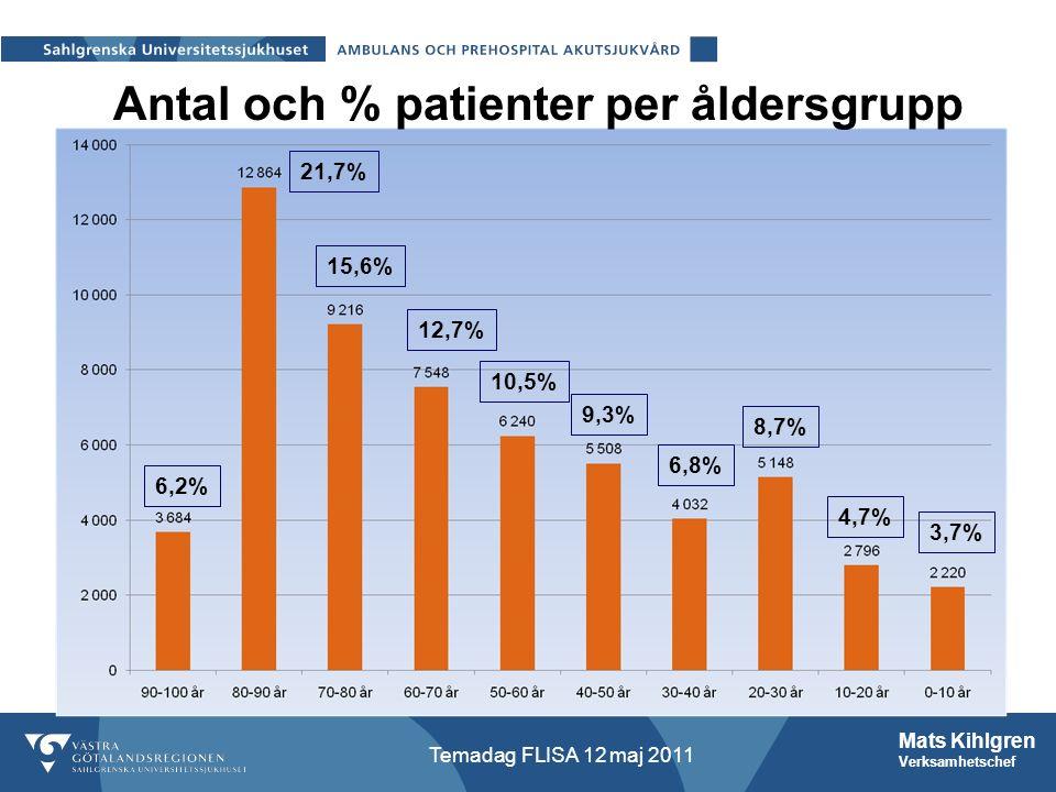 Mats Kihlgren Verksamhetschef Temadag FLISA 12 maj 2011 Antal och % patienter per åldersgrupp 6,2% 21,7% 15,6% 12,7% 10,5% 9,3% 6,8% 8,7% 4,7% 3,7%