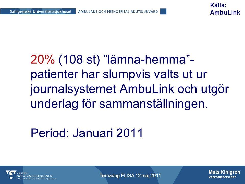 Mats Kihlgren Verksamhetschef Temadag FLISA 12 maj 2011 Källa: AmbuLink 20% (108 st) lämna-hemma - patienter har slumpvis valts ut ur journalsystemet AmbuLink och utgör underlag för sammanställningen.