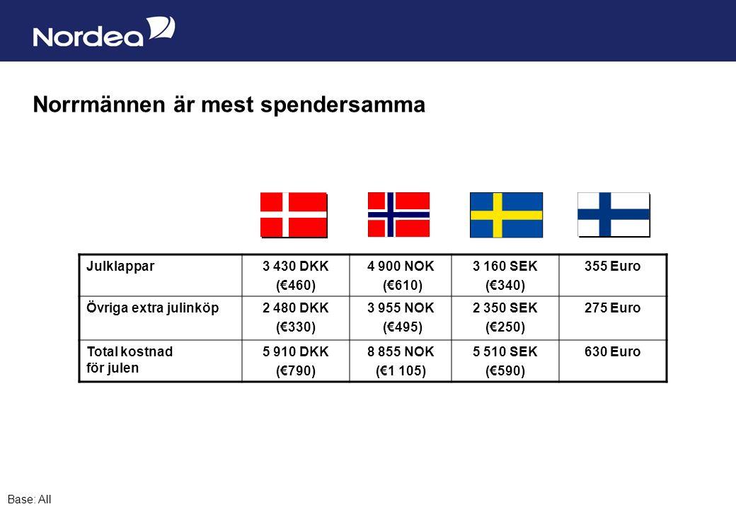Sida 10 Norrmännen är mest spendersamma Base: All Julklappar3 430 DKK (€460) 4 900 NOK (€610) 3 160 SEK (€340) 355 Euro Övriga extra julinköp2 480 DKK