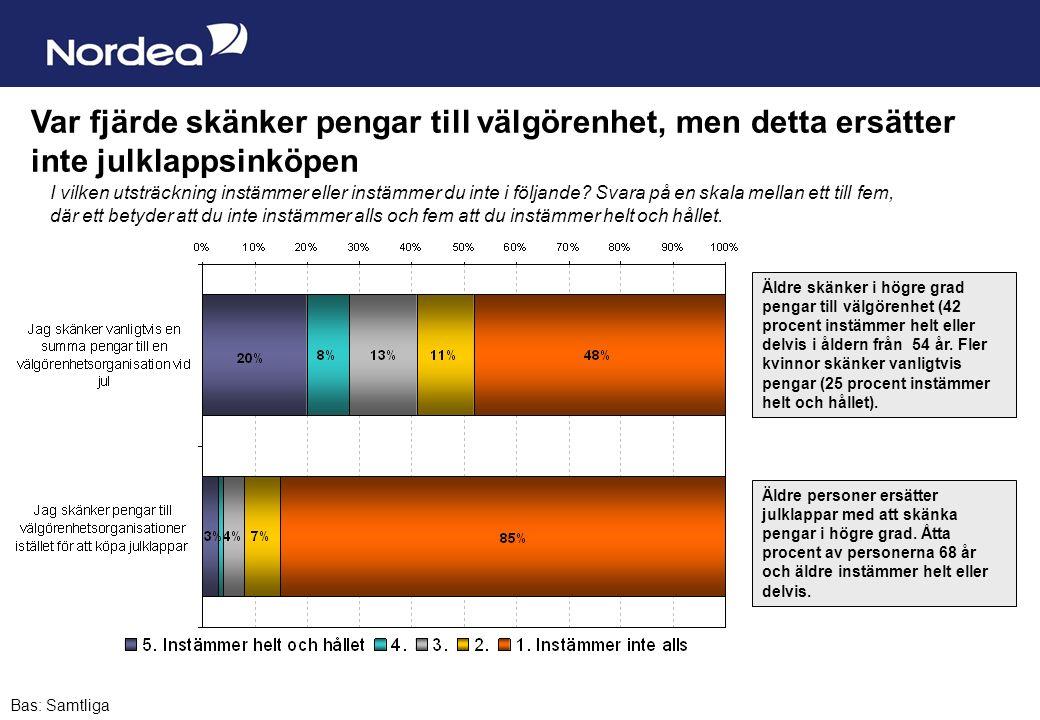 Sida 13 Äldre skänker i högre grad pengar till välgörenhet (42 procent instämmer helt eller delvis i åldern från 54 år. Fler kvinnor skänker vanligtvi