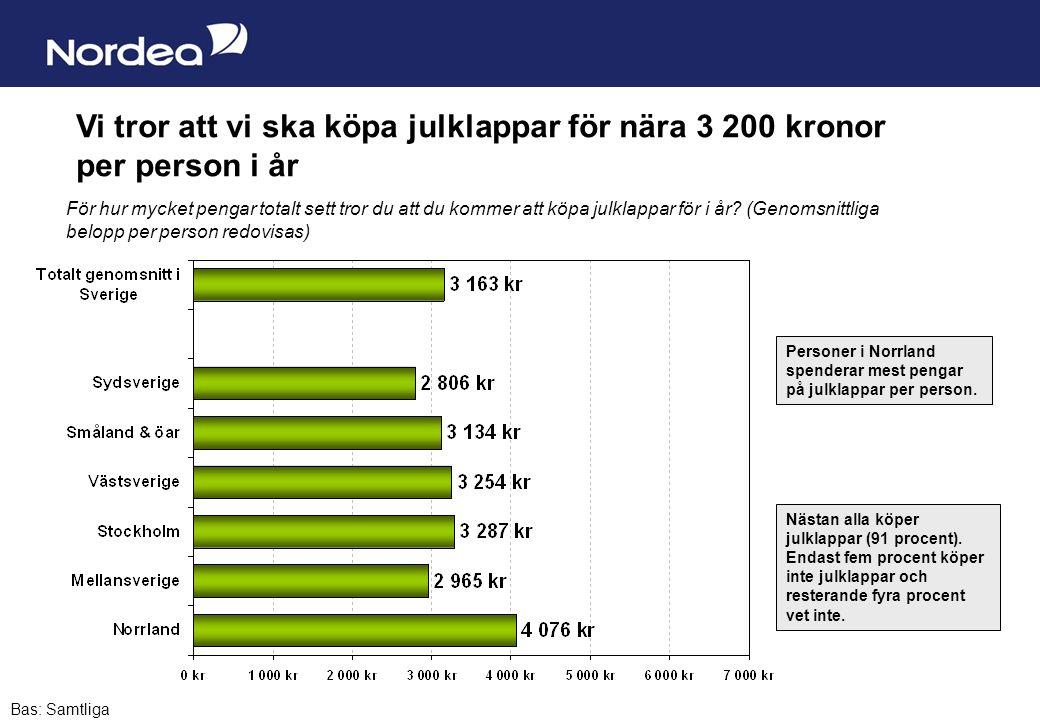 Sida 2 Vi tror att vi ska köpa julklappar för nära 3 200 kronor per person i år Personer i Norrland spenderar mest pengar på julklappar per person. Ba