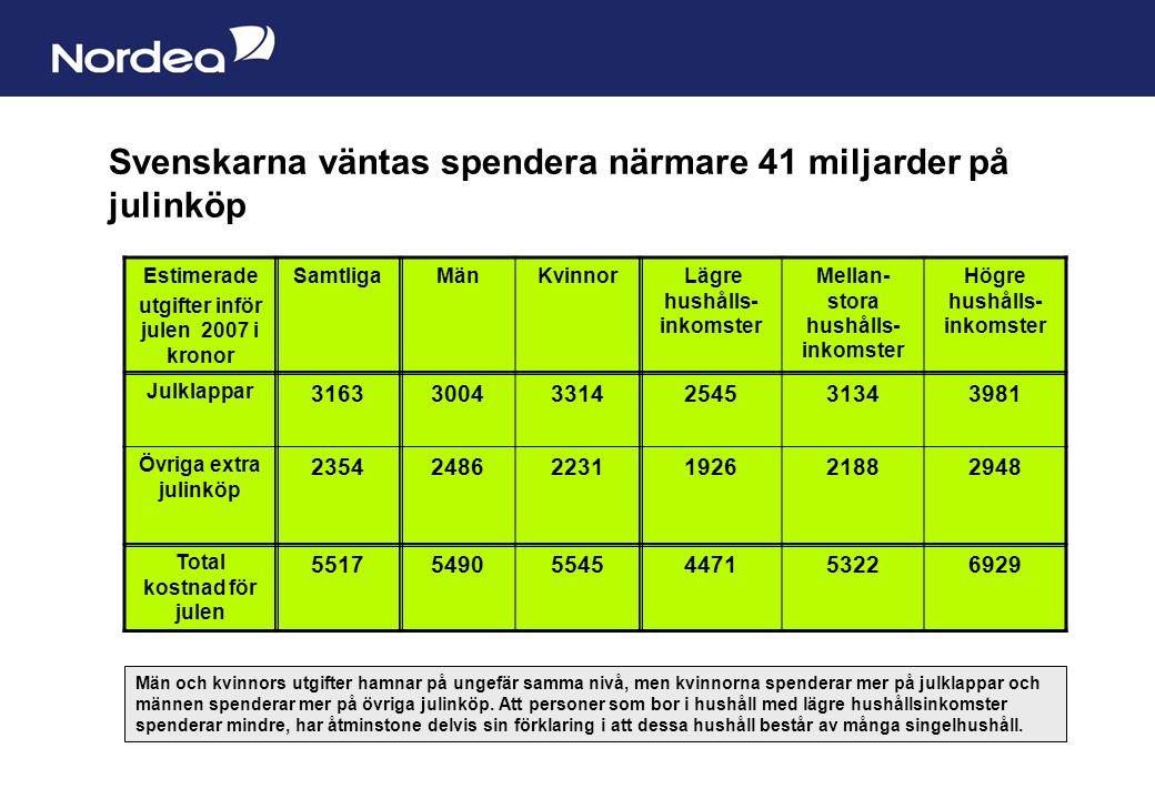 Sida 8 Svenskarna väntas spendera närmare 41 miljarder på julinköp Estimerade utgifter inför julen 2007 i kronor SamtligaMänKvinnor Lägre hushålls- inkomster Mellan- stora hushålls- inkomster Högre hushålls- inkomster Julklappar 316330043314254531343981 Övriga extra julinköp 235424862231192621882948 Total kostnad för julen 551754905545447153226929 Män och kvinnors utgifter hamnar på ungefär samma nivå, men kvinnorna spenderar mer på julklappar och männen spenderar mer på övriga julinköp.