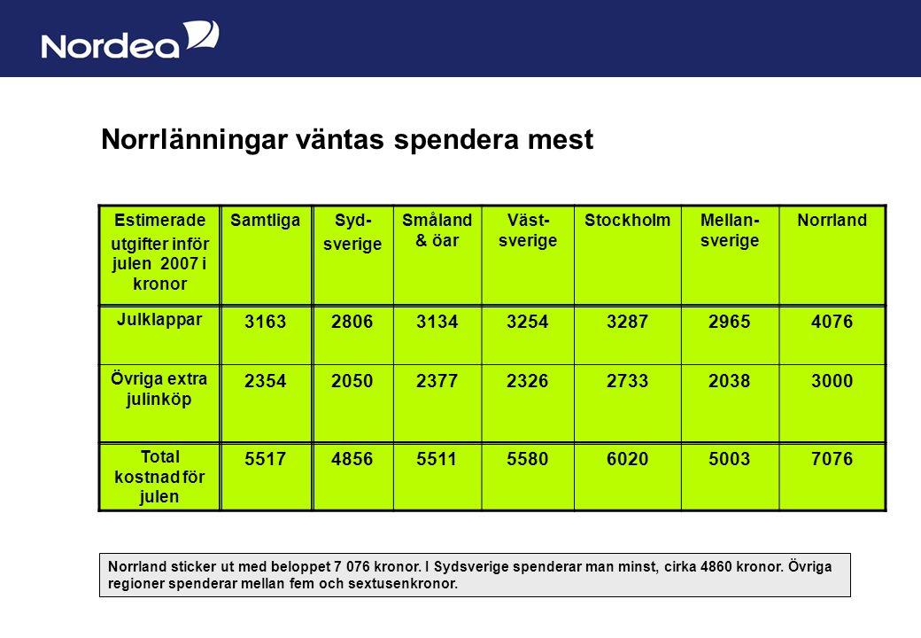Sida 9 Norrlänningar väntas spendera mest Estimerade utgifter inför julen 2007 i kronor SamtligaSyd- sverige Småland & öar Väst- sverige StockholmMellan- sverige Norrland Julklappar 3163280631343254328729654076 Övriga extra julinköp 2354205023772326273320383000 Total kostnad för julen 5517485655115580602050037076 Norrland sticker ut med beloppet 7 076 kronor.