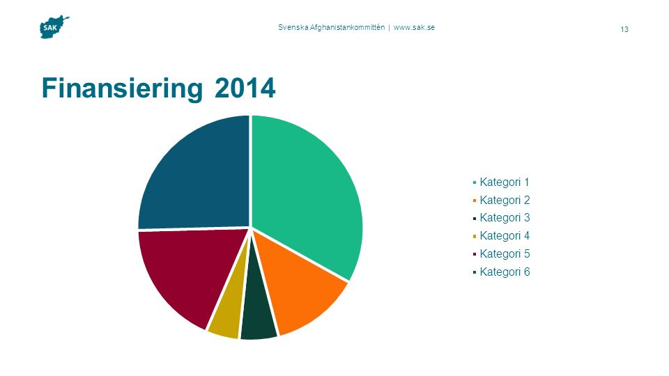 Svenska Afghanistankommittén | www.sak.se 13 Finansiering 2014