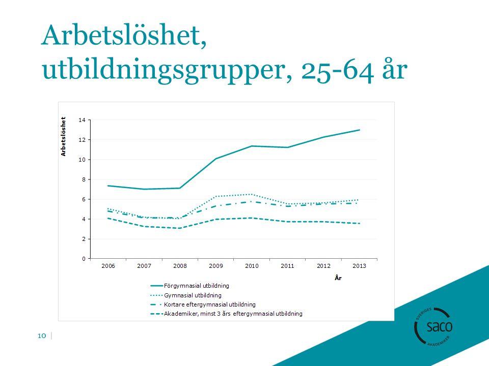 Arbetslöshet, utbildningsgrupper, 25-64 år 10 |