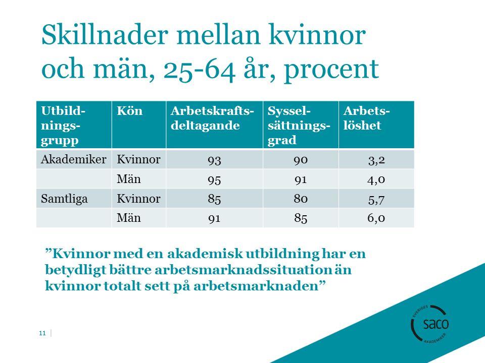 Skillnader mellan kvinnor och män, 25-64 år, procent Utbild- nings- grupp KönArbetskrafts- deltagande Syssel- sättnings- grad Arbets- löshet AkademikerKvinnor93903,2 Män95914,0 SamtligaKvinnor85805,7 Män91856,0 11 | Kvinnor med en akademisk utbildning har en betydligt bättre arbetsmarknadssituation än kvinnor totalt sett på arbetsmarknaden