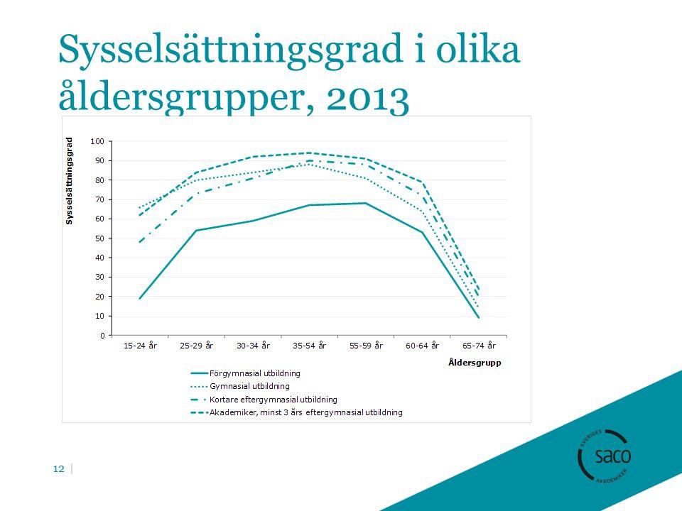 Sysselsättningsgrad i olika åldersgrupper, 2013 12 |