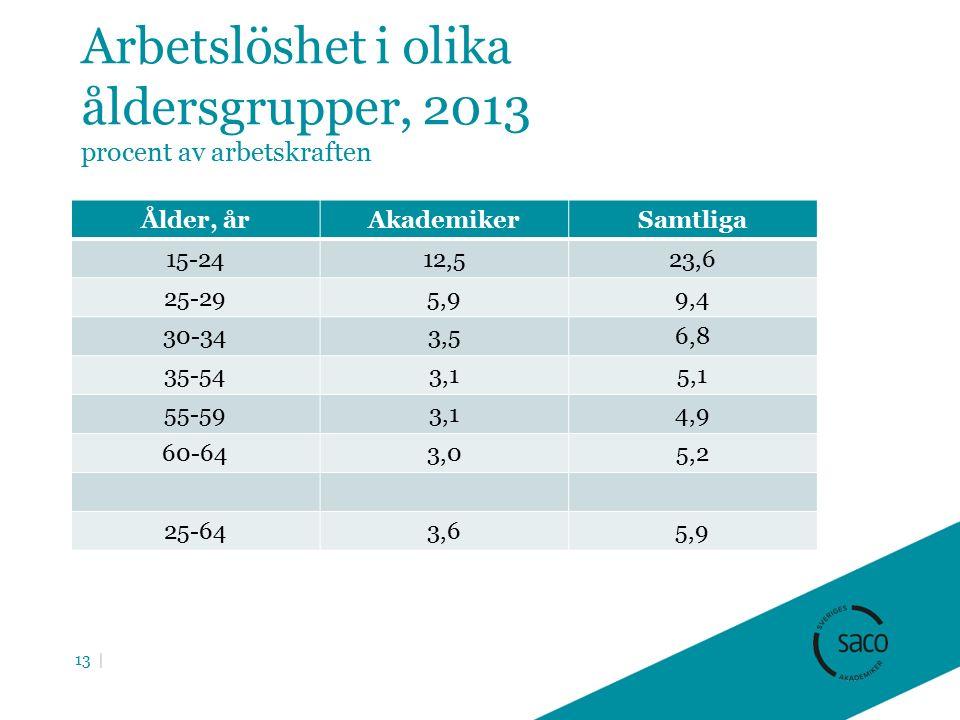 Arbetslöshet i olika åldersgrupper, 2013 procent av arbetskraften Ålder, årAkademikerSamtliga 15-2412,523,6 25-295,99,4 30-343,56,8 35-543,15,1 55-593,14,9 60-643,05,2 25-643,65,9 13 |