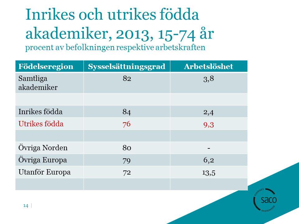 Inrikes och utrikes födda akademiker, 2013, 15-74 år procent av befolkningen respektive arbetskraften FödelseregionSysselsättningsgradArbetslöshet Samtliga akademiker 823,8 Inrikes födda842,4 Utrikes födda769,3 Övriga Norden80- Övriga Europa796,2 Utanför Europa7213,5 14 |