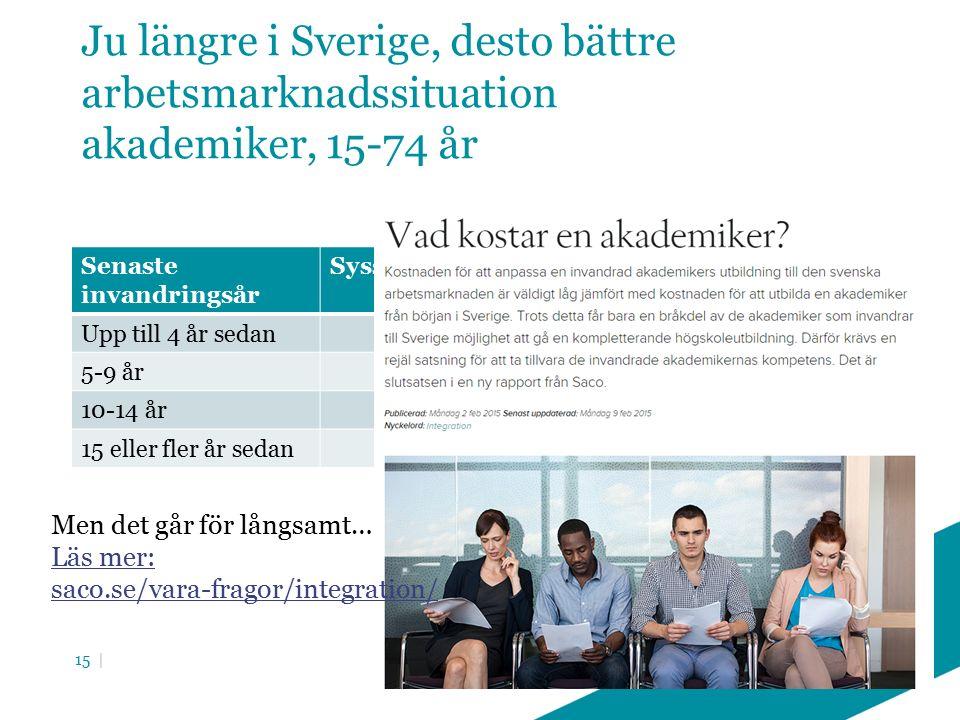 Ju längre i Sverige, desto bättre arbetsmarknadssituation akademiker, 15-74 år Senaste invandringsår SysselsättningsgradArbetslöshet Upp till 4 år sedan6716,0 5-9 år7212,9 10-14 år838,3 15 eller fler år sedan795,2 15 | Men det går för långsamt… Läs mer: saco.se/vara-fragor/integration/