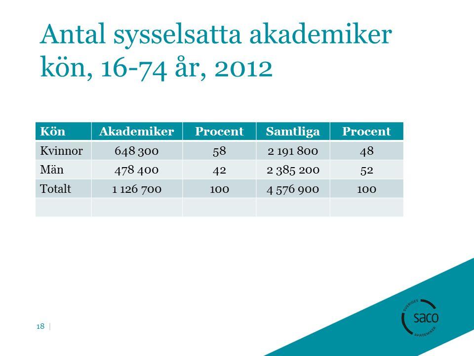 Antal sysselsatta akademiker kön, 16-74 år, 2012 KönAkademikerProcentSamtligaProcent Kvinnor648 300582 191 80048 Män478 400422 385 20052 Totalt1 126 7001004 576 900100 18 |