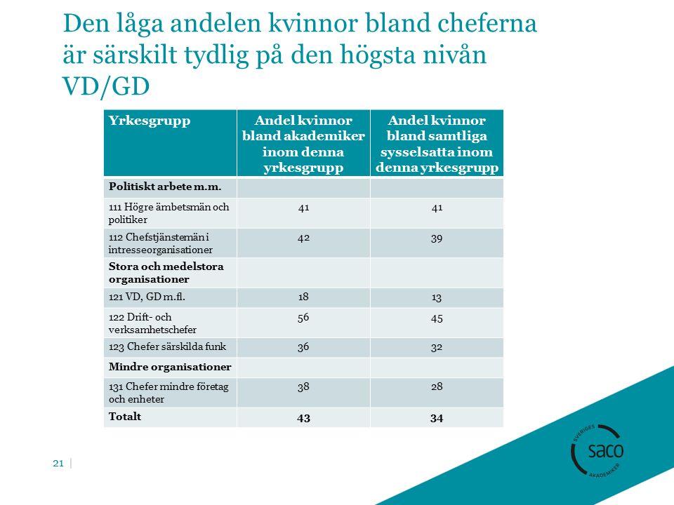 Den låga andelen kvinnor bland cheferna är särskilt tydlig på den högsta nivån VD/GD YrkesgruppAndel kvinnor bland akademiker inom denna yrkesgrupp Andel kvinnor bland samtliga sysselsatta inom denna yrkesgrupp Politiskt arbete m.m.