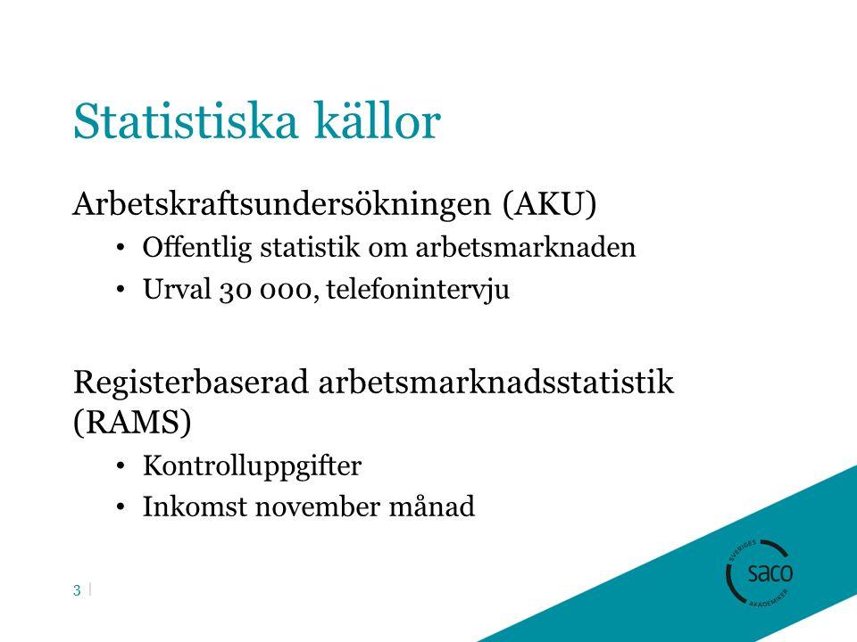 Statistiska källor Arbetskraftsundersökningen (AKU) Offentlig statistik om arbetsmarknaden Urval 30 000, telefonintervju Registerbaserad arbetsmarknadsstatistik (RAMS) Kontrolluppgifter Inkomst november månad 3 |