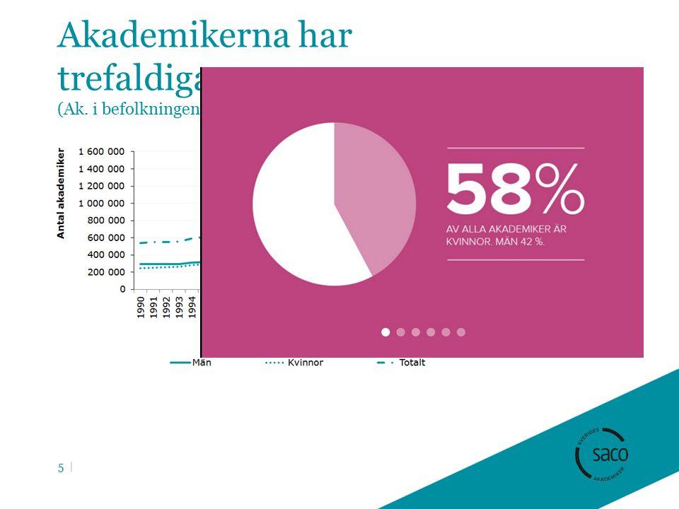 Akademikerna har trefaldigats (Ak. i befolkningen 1990-2013) 5 |