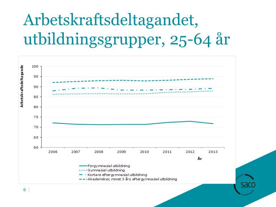 Arbetskraftsdeltagandet, utbildningsgrupper, 25-64 år 6 |