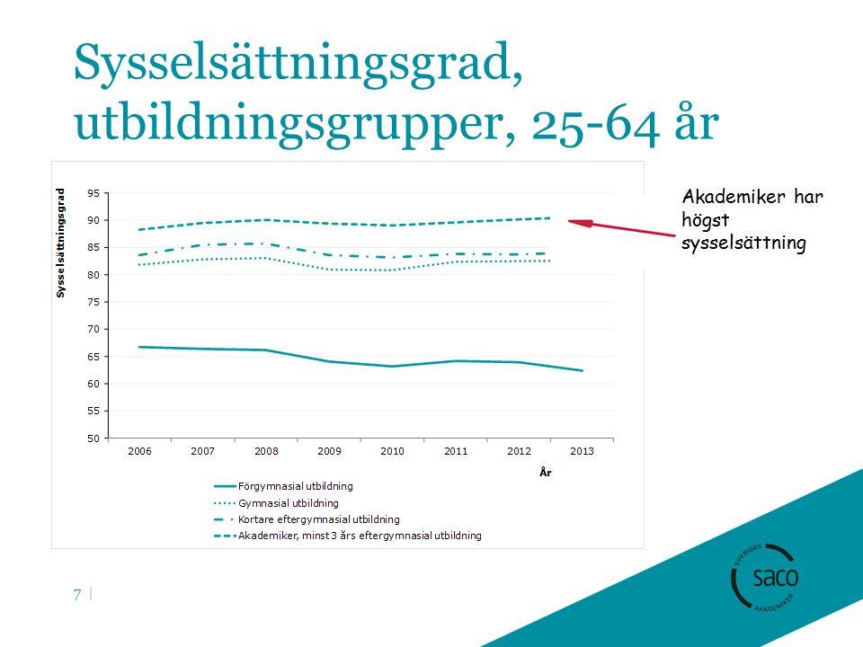 Sysselsättningsgrad, utbildningsgrupper, 25-64 år 7 | Akademiker har högst sysselsättning