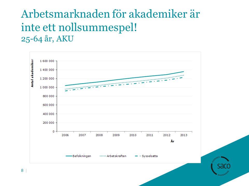 Arbetsmarknaden för akademiker är inte ett nollsummespel! 25-64 år, AKU 8 |