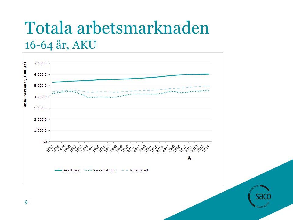 Totala arbetsmarknaden 16-64 år, AKU 9 |