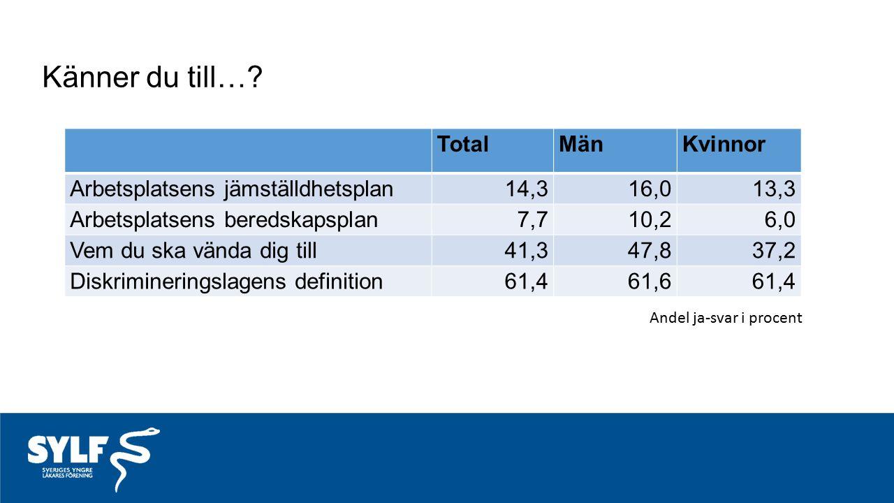 Känner du till…? TotalMänKvinnor Arbetsplatsens jämställdhetsplan14,316,013,3 Arbetsplatsens beredskapsplan7,710,26,0 Vem du ska vända dig till41,347,