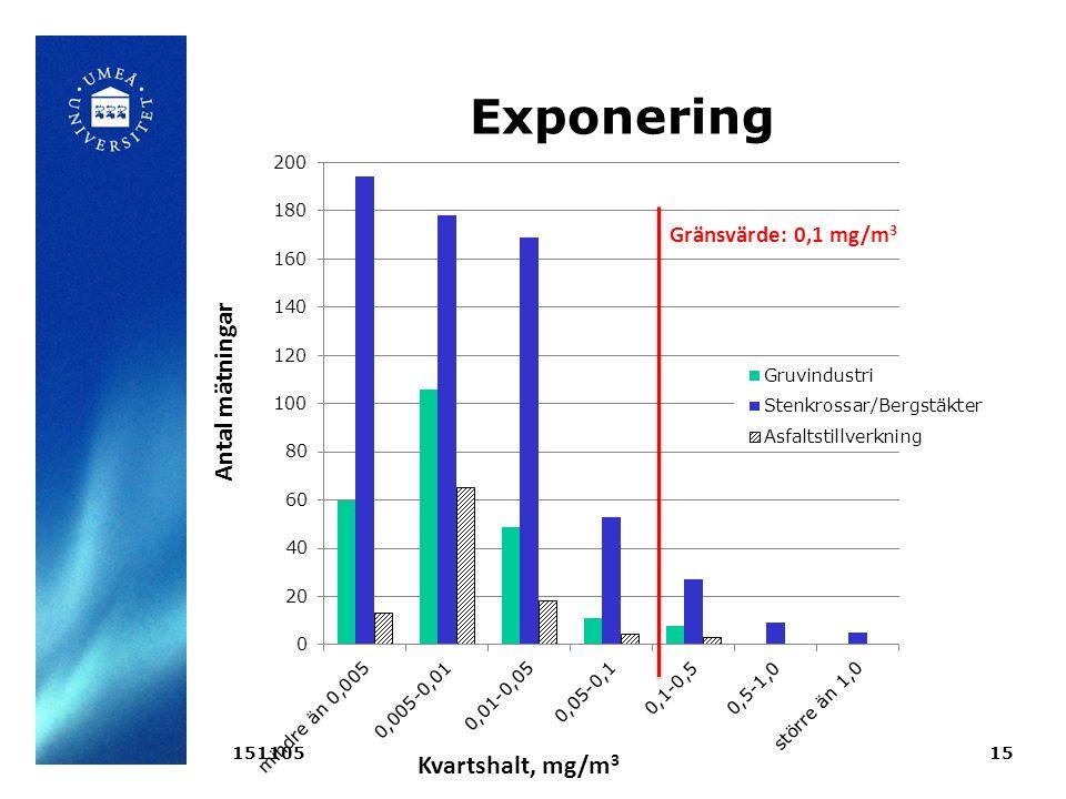 Exponering Gränsvärde: 0,1 mg/m 3 Antal mätningar Kvartshalt, mg/m 3 15110515