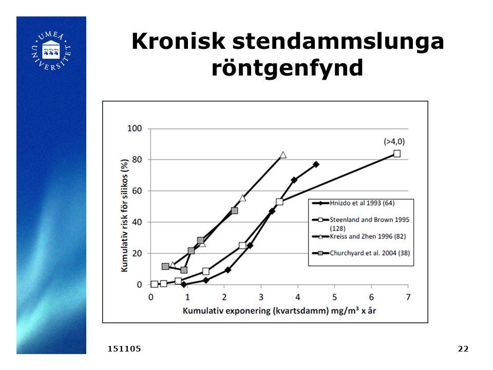 Kronisk stendammslunga röntgenfynd 15110522