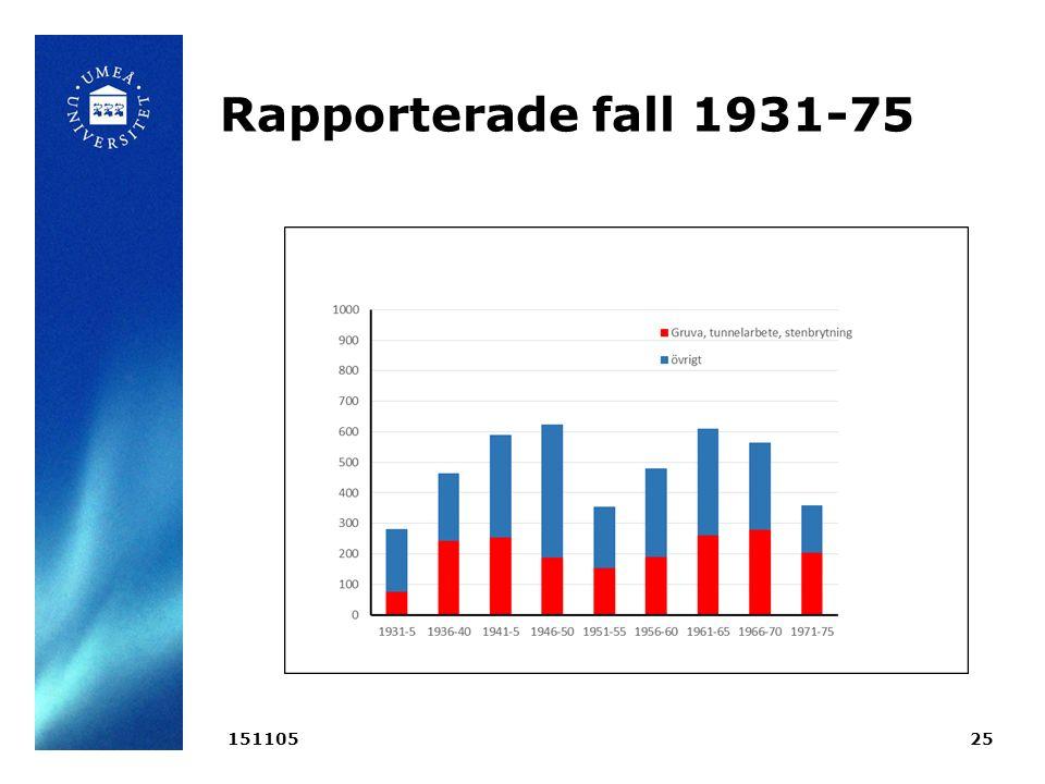 Rapporterade fall 1931-75 15110525