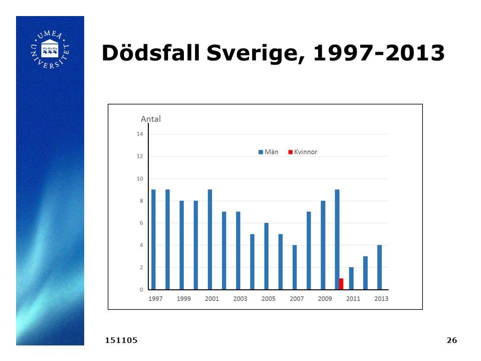 Dödsfall Sverige, 1997-2013 15110526