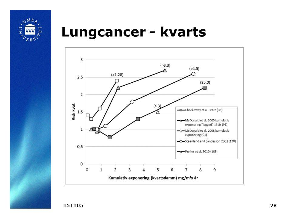 Lungcancer - kvarts 15110528