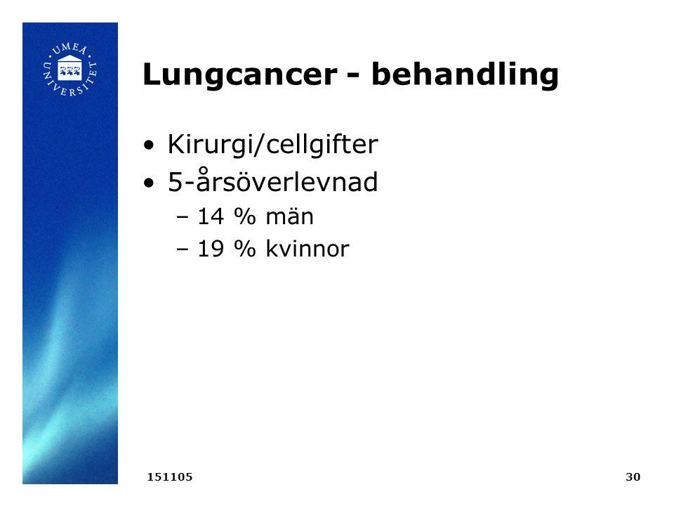 Lungcancer - behandling Kirurgi/cellgifter 5-årsöverlevnad –14 % män –19 % kvinnor 15110530