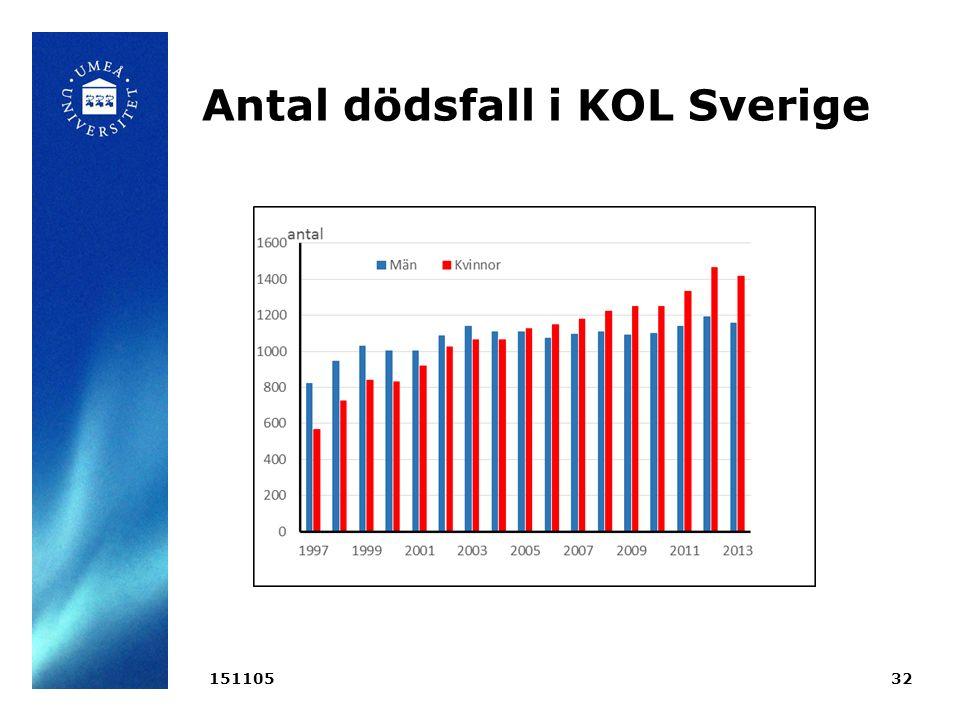 Antal dödsfall i KOL Sverige 15110532
