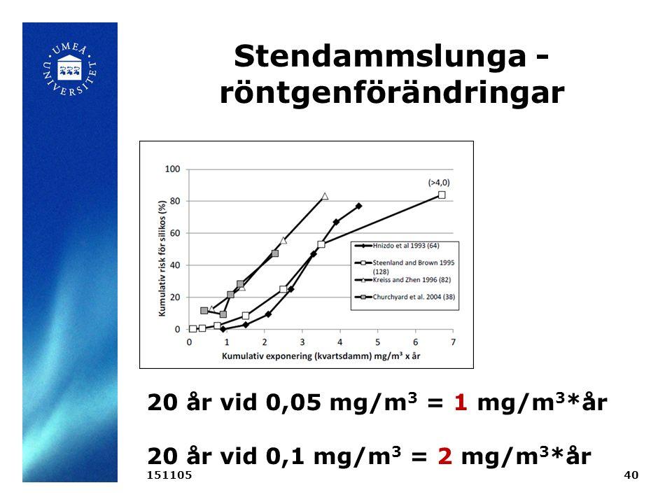 Stendammslunga - röntgenförändringar 15110540 20 år vid 0,05 mg/m 3 = 1 mg/m 3 *år 20 år vid 0,1 mg/m 3 = 2 mg/m 3 *år