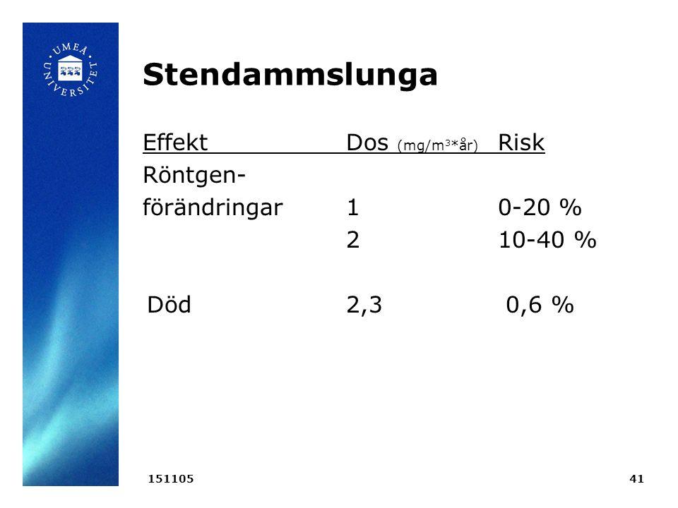 Stendammslunga EffektDos (mg/m 3 *år) Risk Röntgen- förändringar1 0-20 % 2 10-40 % Död 2,3 0,6 % 15110541