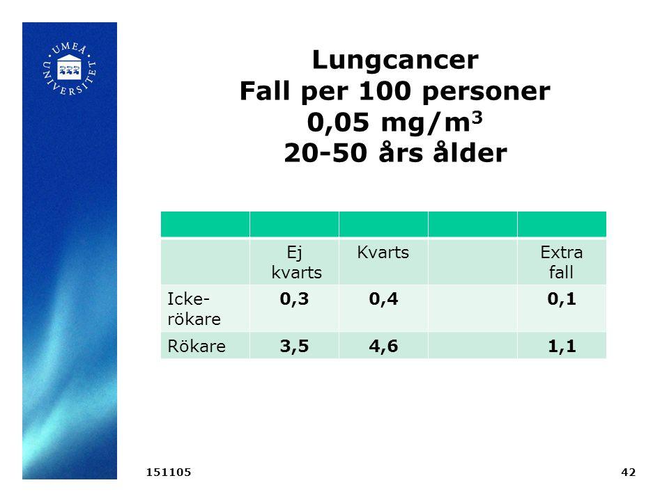Lungcancer Fall per 100 personer 0,05 mg/m 3 20-50 års ålder 15110542 Ej kvarts KvartsExtra fall Icke- rökare 0,30,40,1 Rökare3,54,61,1